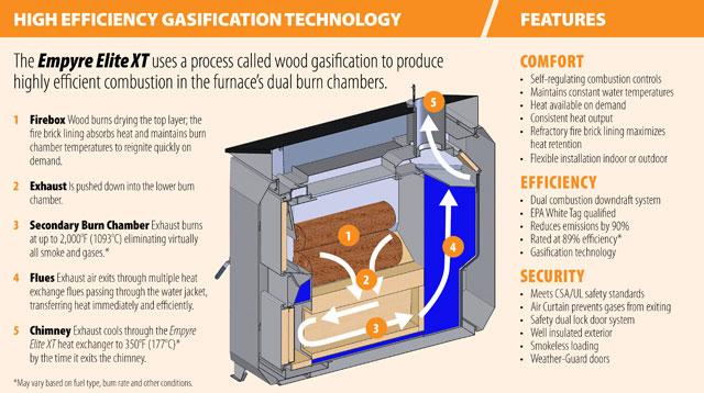 Pro Fab Empyre Elite Wood Gasification Boiler At Obadiah U0026 39 S Woodstoves