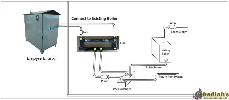 Empyre Elite XT 100 Wood Gasification Boiler at Obadiah's Woodstoves. | Wood Burner Wiring To Furnace |  | Obadiah's Woodstoves