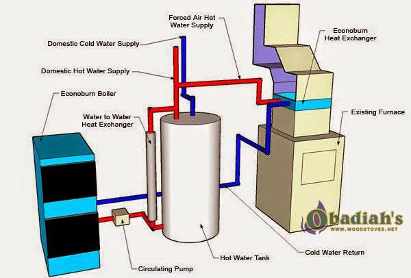 Econoburn Indoor Wood Boiler At Obadiah U0026 39 S